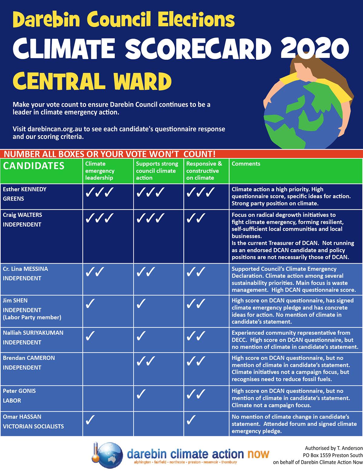 Central Ward scorecard
