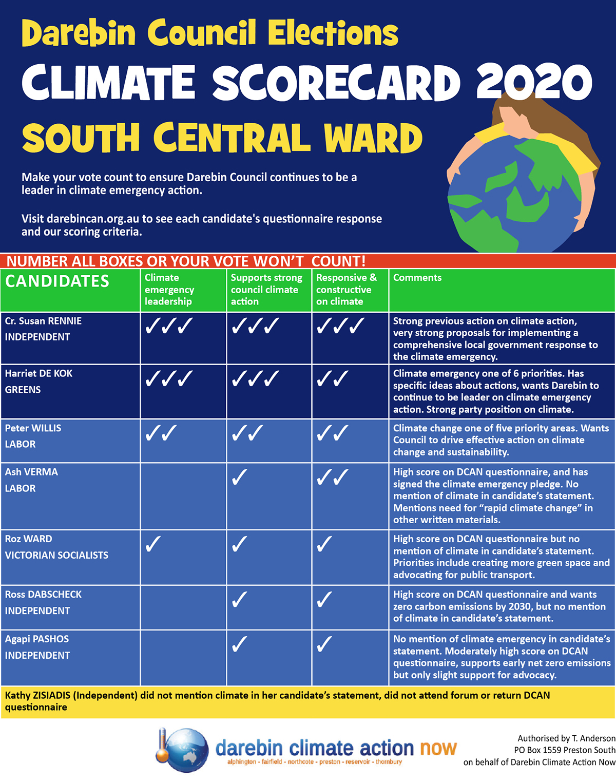 South Central Ward scorecard