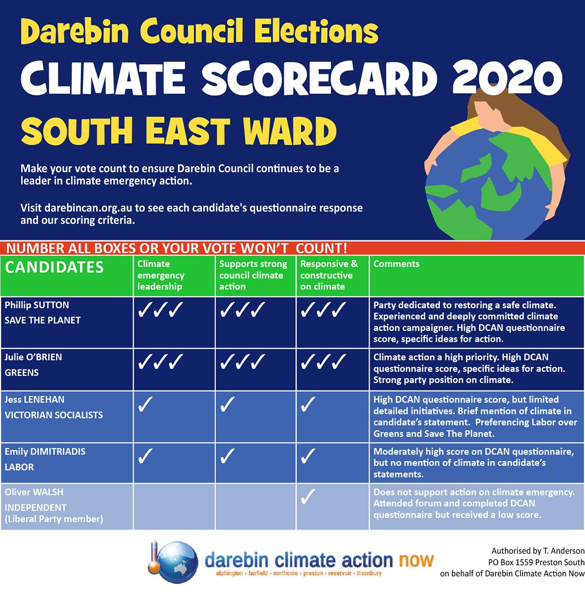 South East Ward scorecard