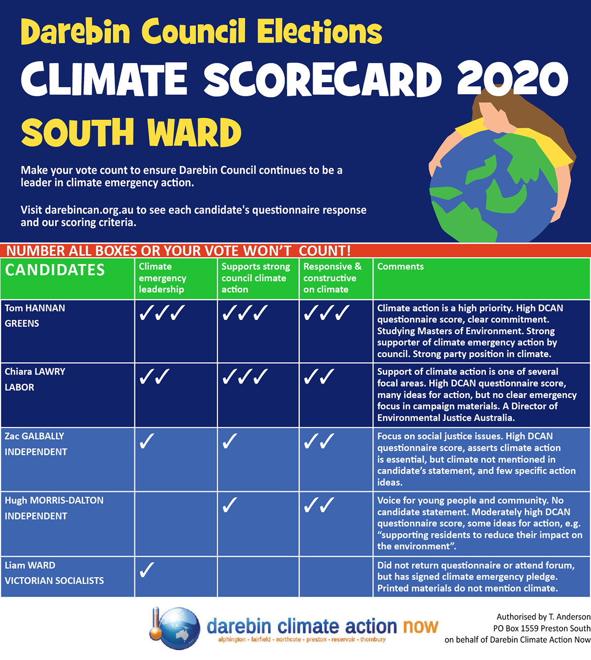 South Ward scorecard