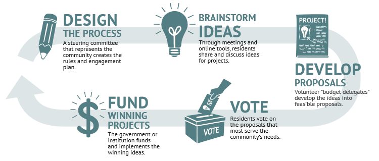 Infographic on Participatory Budgeting