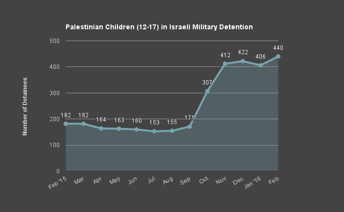 Palestinian Children in Israeli Military Detention