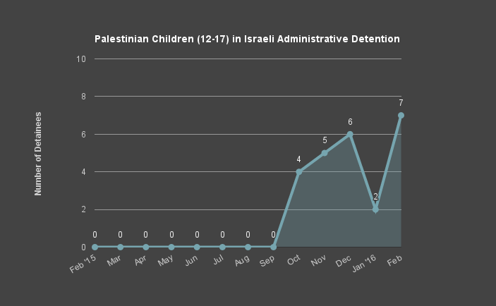 Palestinian Children in Israeli Administrative Detention
