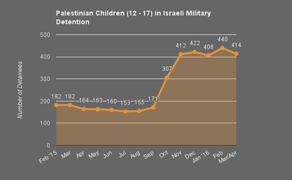 001_Apr_2016_Pal_Children_in_Israeli_Military_Detention.png
