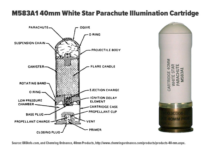 Image of M583A1 cartridge taken from manufacturer website and internal diagram depicting munition components. (Photo: DCIP)