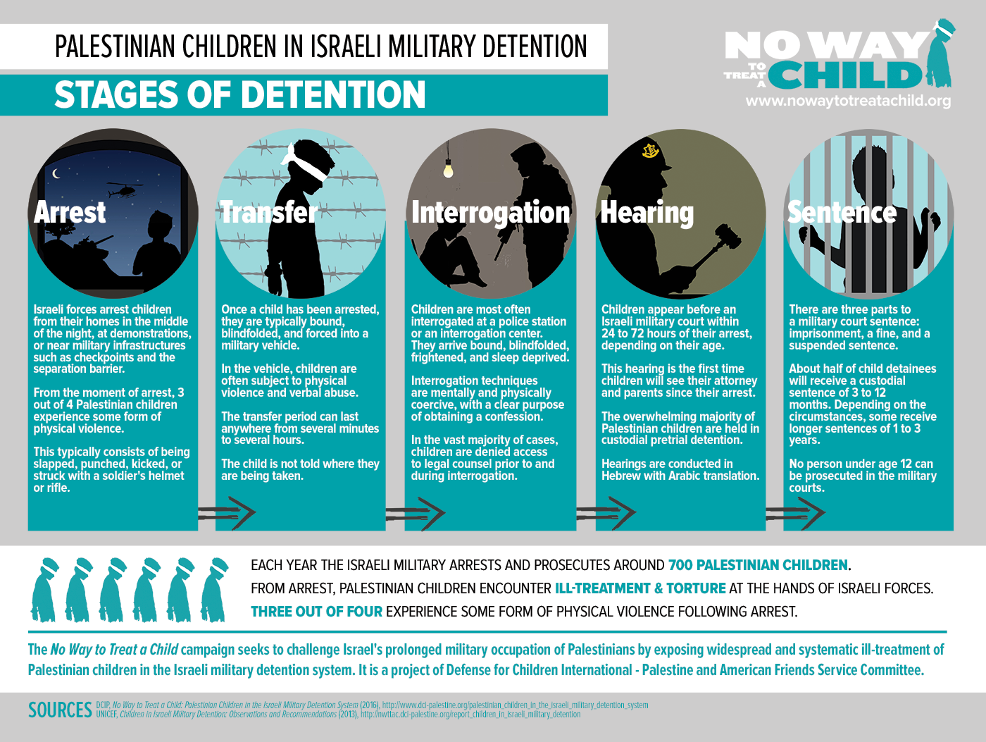 NWTTAC Stages of Detention Poster