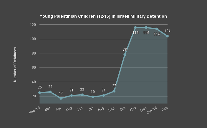 Young Palestinian Children in Israeli Military Detention
