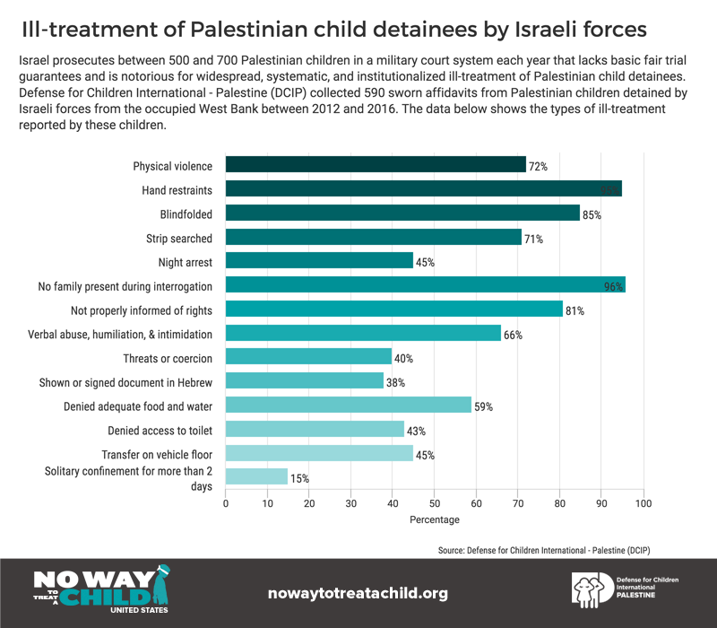 Types of ill-treatment of Palestinian child detainees between 2012-2016