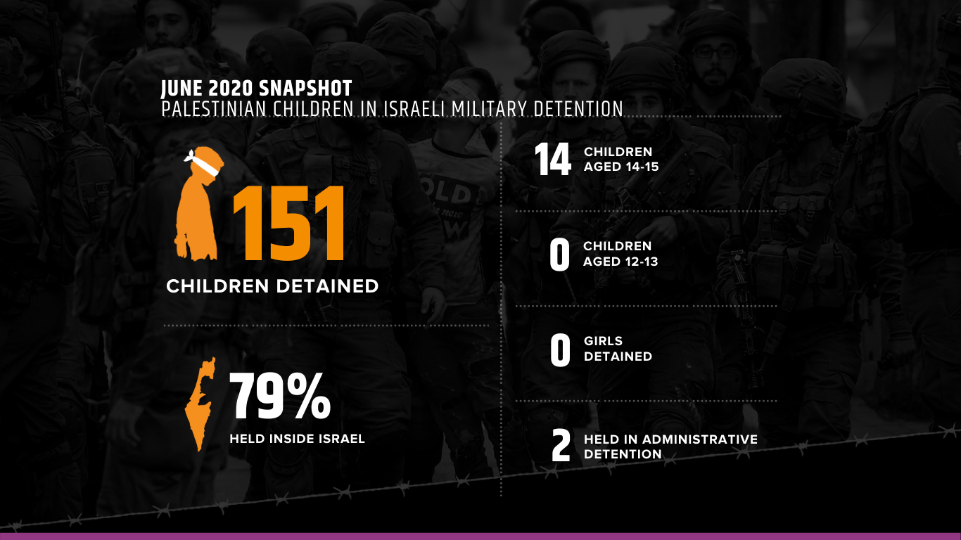 Source: Israel Prison Service (IPS)