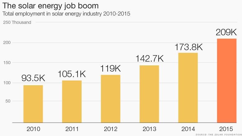 160111160822-chart-solar-energy-job-boom-780x439.png