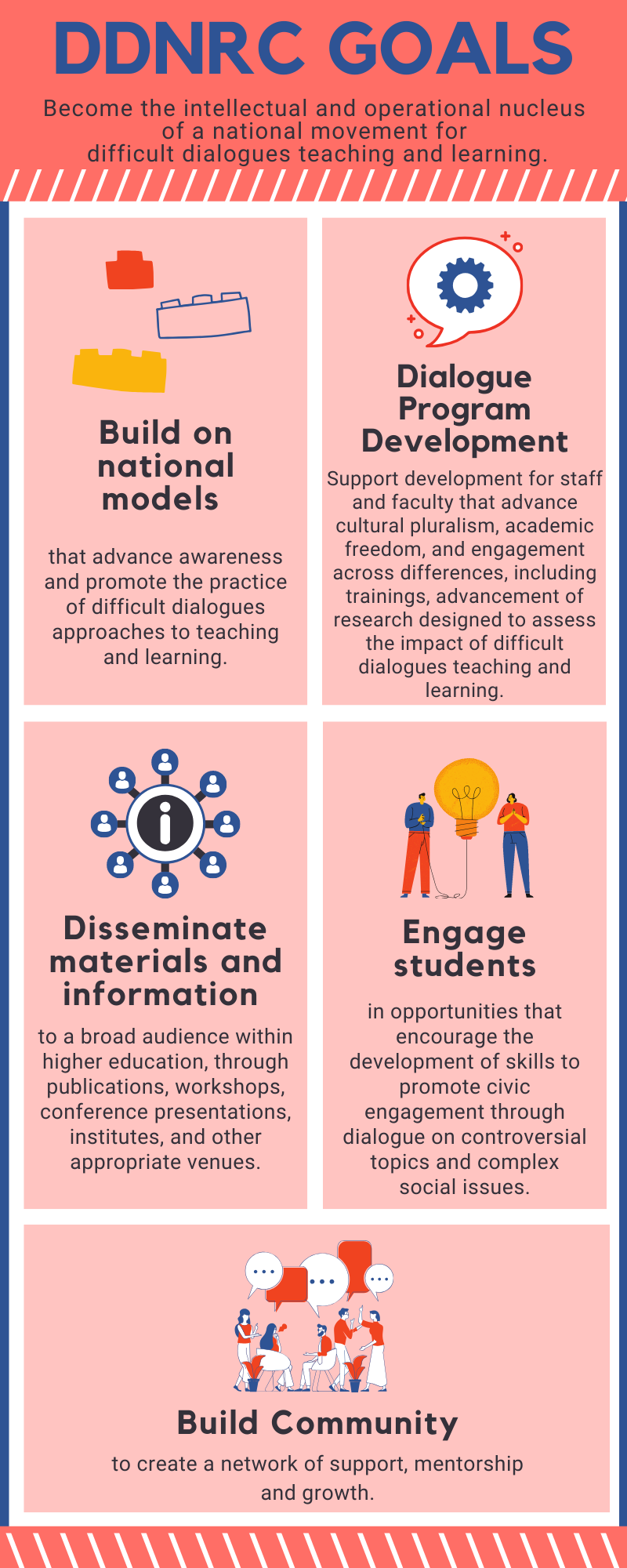 Infographic with a title that reads: DDNRC Goals: Become the intellectual and operational nucleus of a national movement for difficult dialogues teaching and learning. 1st Image is an illustration of building blocks with accompanying text: Build on national models that advance awareness and promote the practice of difficult dialogues approaches to teaching and learning. Second image: word bubble with a gear in it with accompanying text: Dialogue Program Development: support development of staff and faculty that advance cultural pluralism, academic freedom, and engagement across differences, including trainings, advancement of research designed to assess the impact of difficult dialogues teaching and learning. Third image: web of people connected with an \
