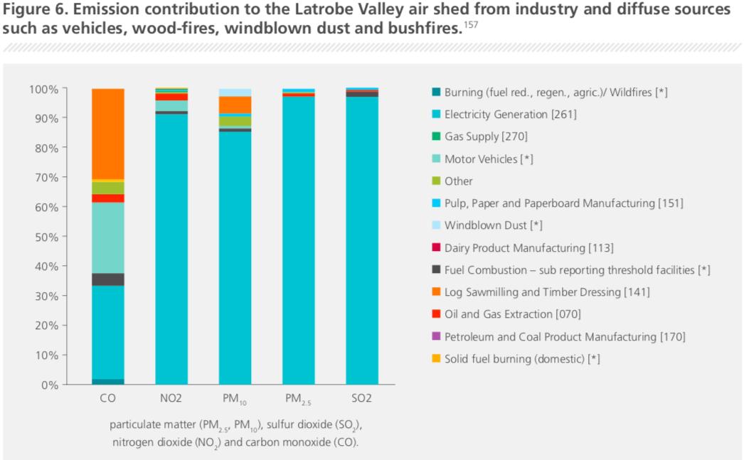 Source: Hazelwood Mine Fire Inquiry Report 2015/2016 Volume III - Health Improvement, p76