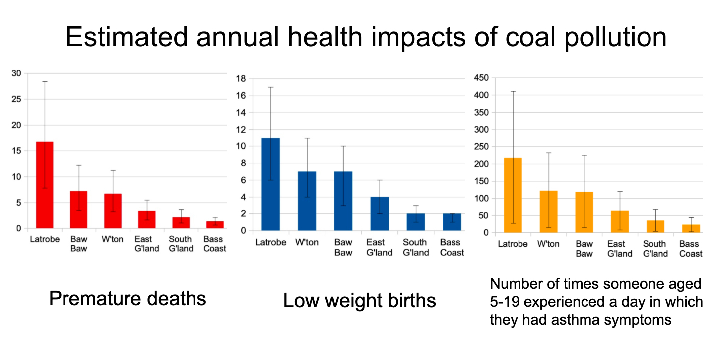 Estimated annual health impacts of coal pollution