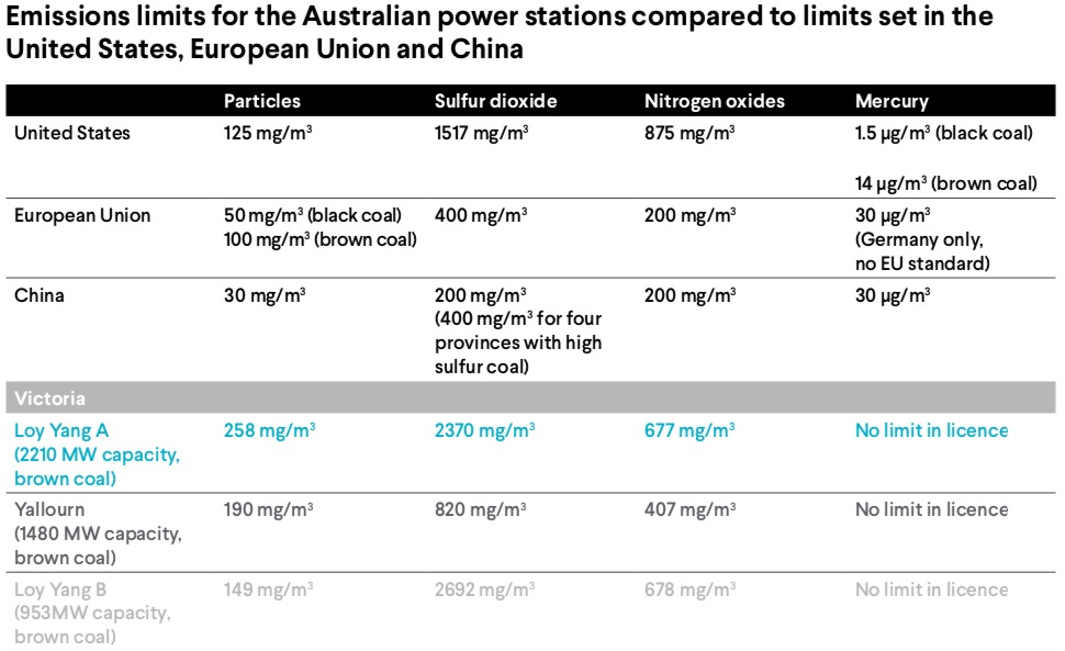 Emissions limits for Australian power stations compared to the US, EU and China.