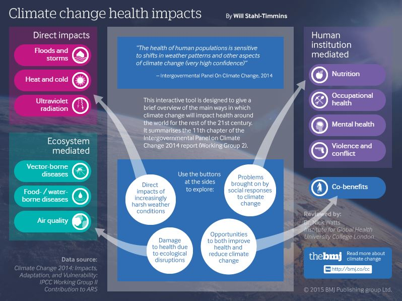 2021-06-16_14_30_19-Climate_change_health_impacts___The_BMJ.jpg