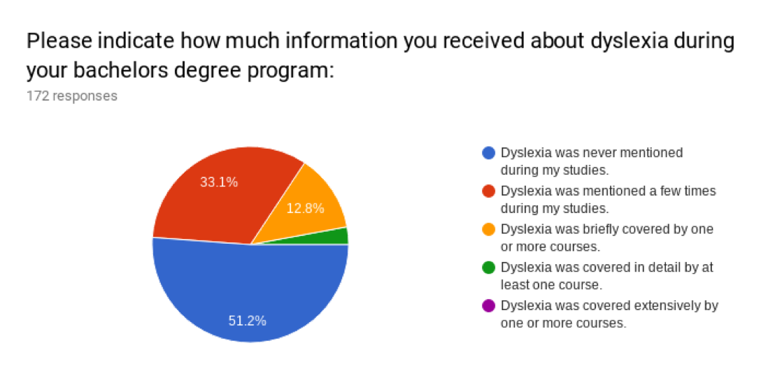 Survey 2018 - Decoding Dyslexia: Minnesota