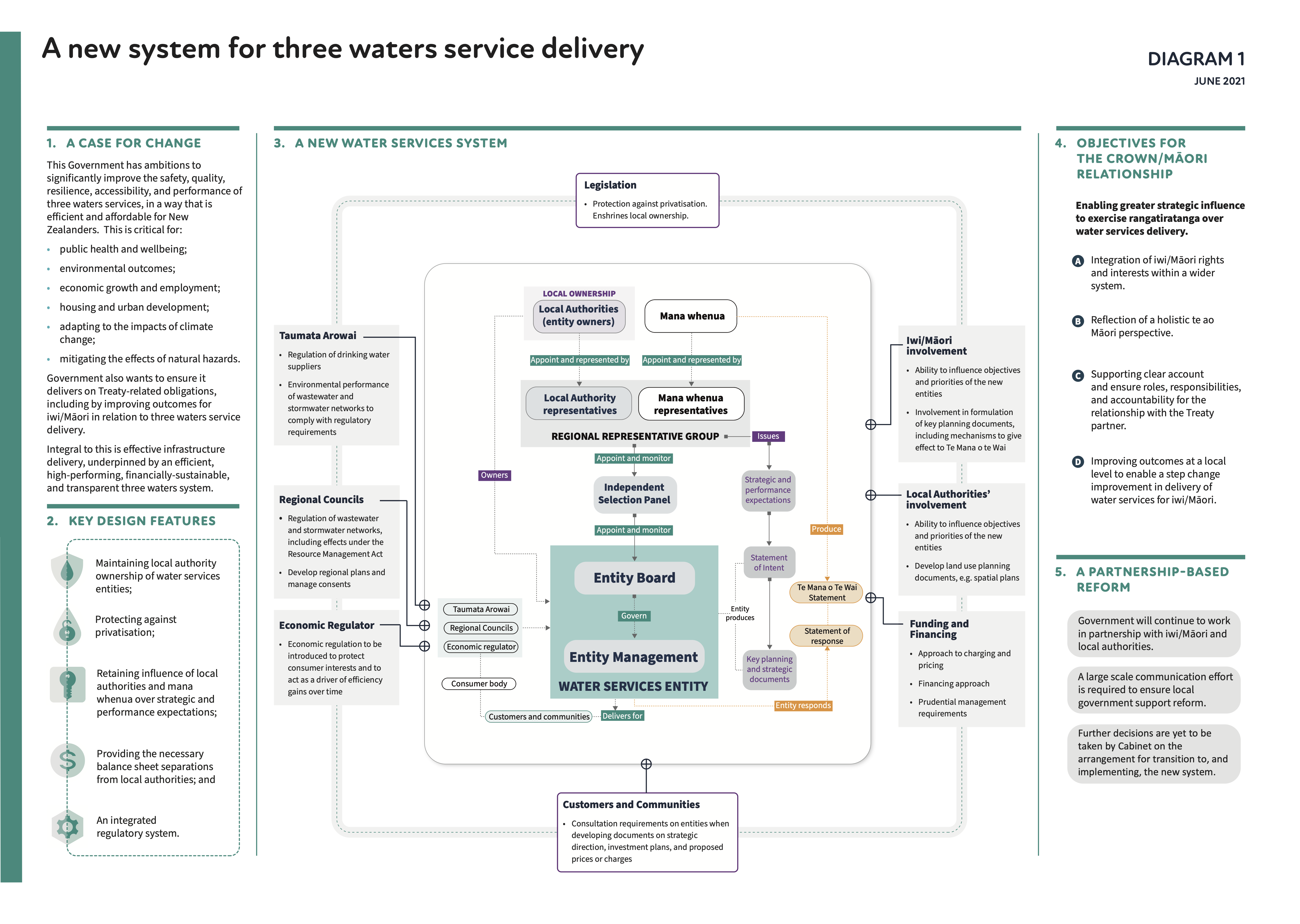 three-waters-reform-programme-overview-a3-30-june-2021.png