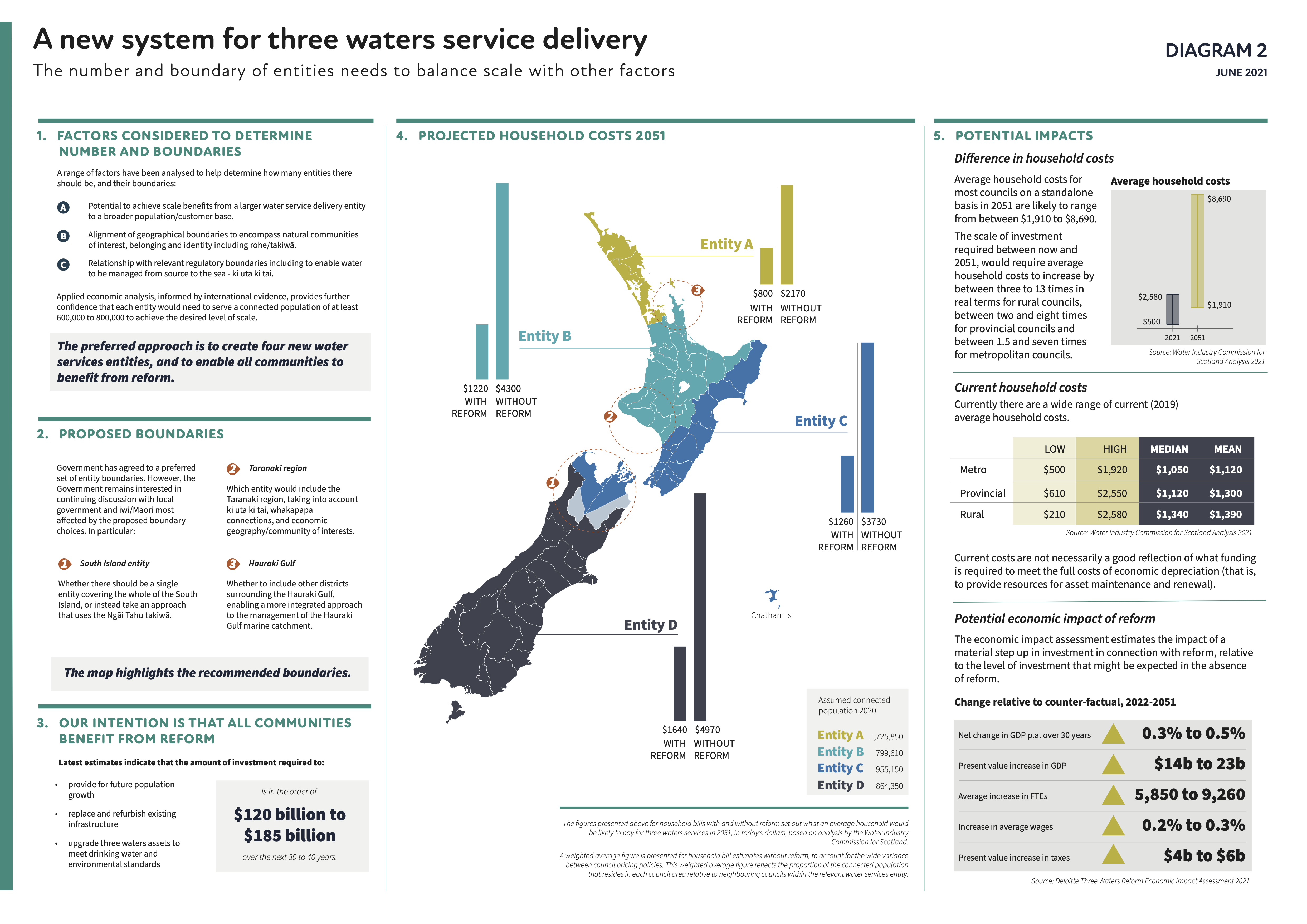 three-waters-reform-programme-overview-a3-30-june-2021_2.png