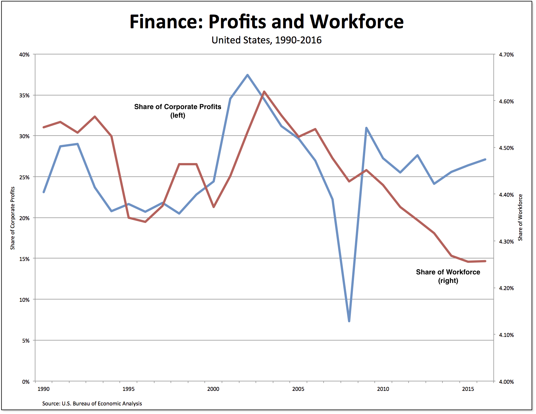finance-profits-workers.jpg