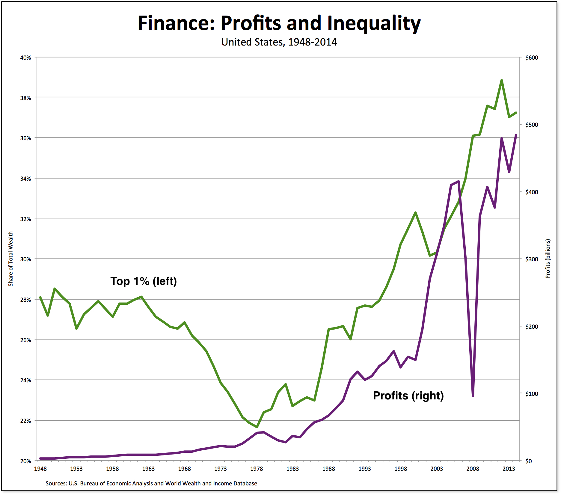 finance-profits-inequality.jpg