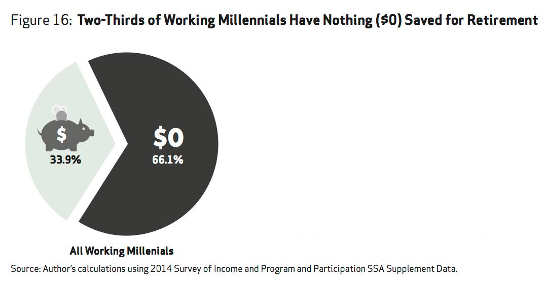 retirement_millennials.png