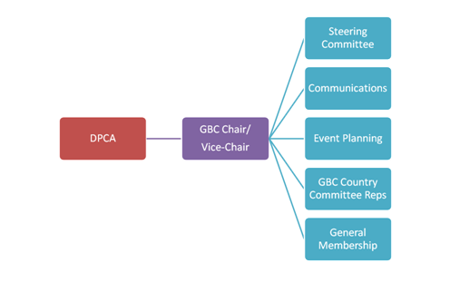 GBC_Organization_Structure.png