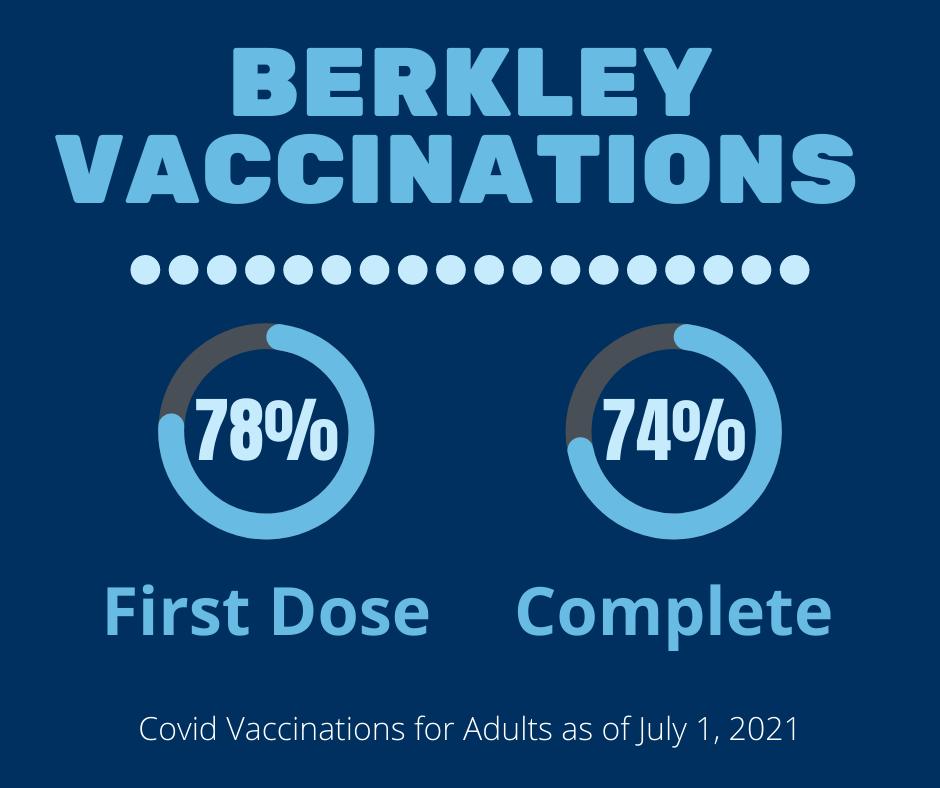 Berkley_Vaccination_Rate_2021-07-01.png