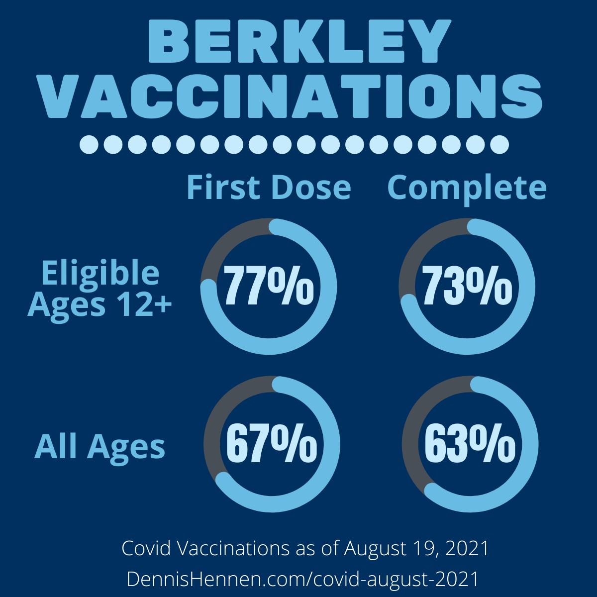 Berkley Overall Vaccination Rates