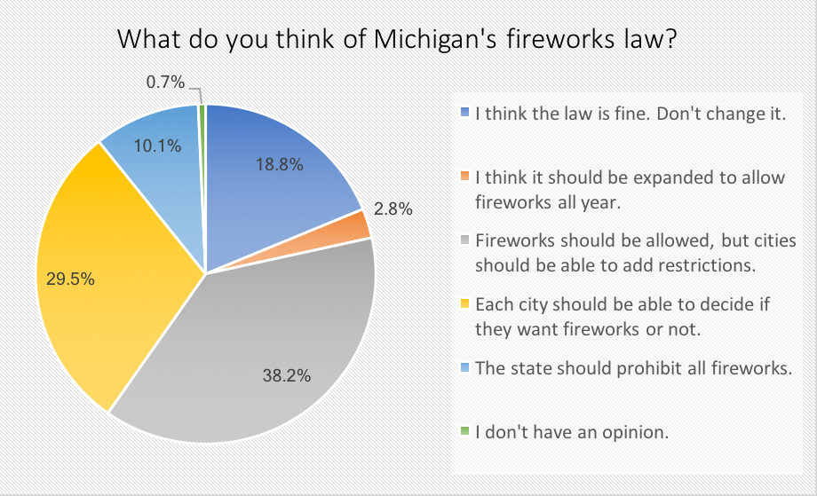 Survey results about Michigan's fireworks law