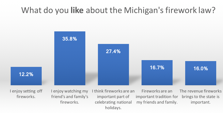 Survey results of what people like about the Michigan fireworks law.