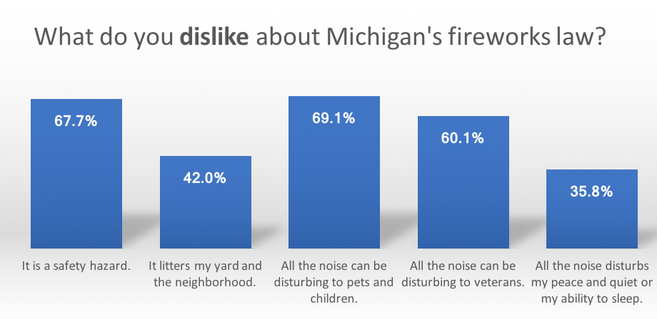 Survey results of what people dislike about the Michigan fireworks law.