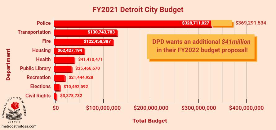 FY2022 Budget