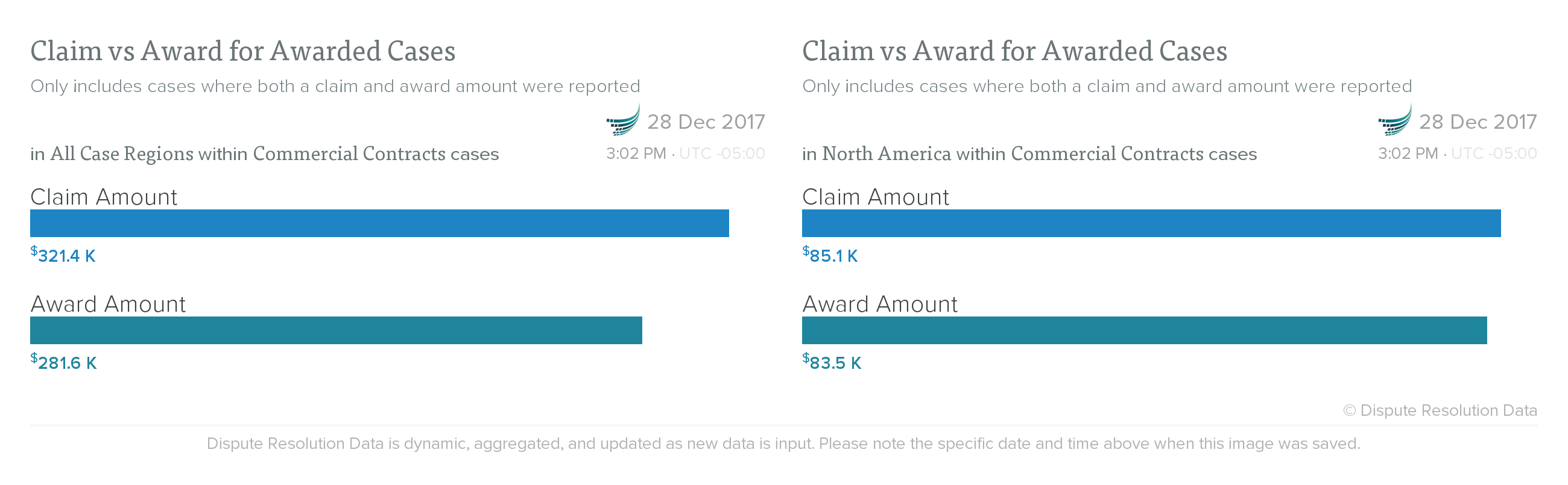 claim_vs_award_ALL_v_NA.png