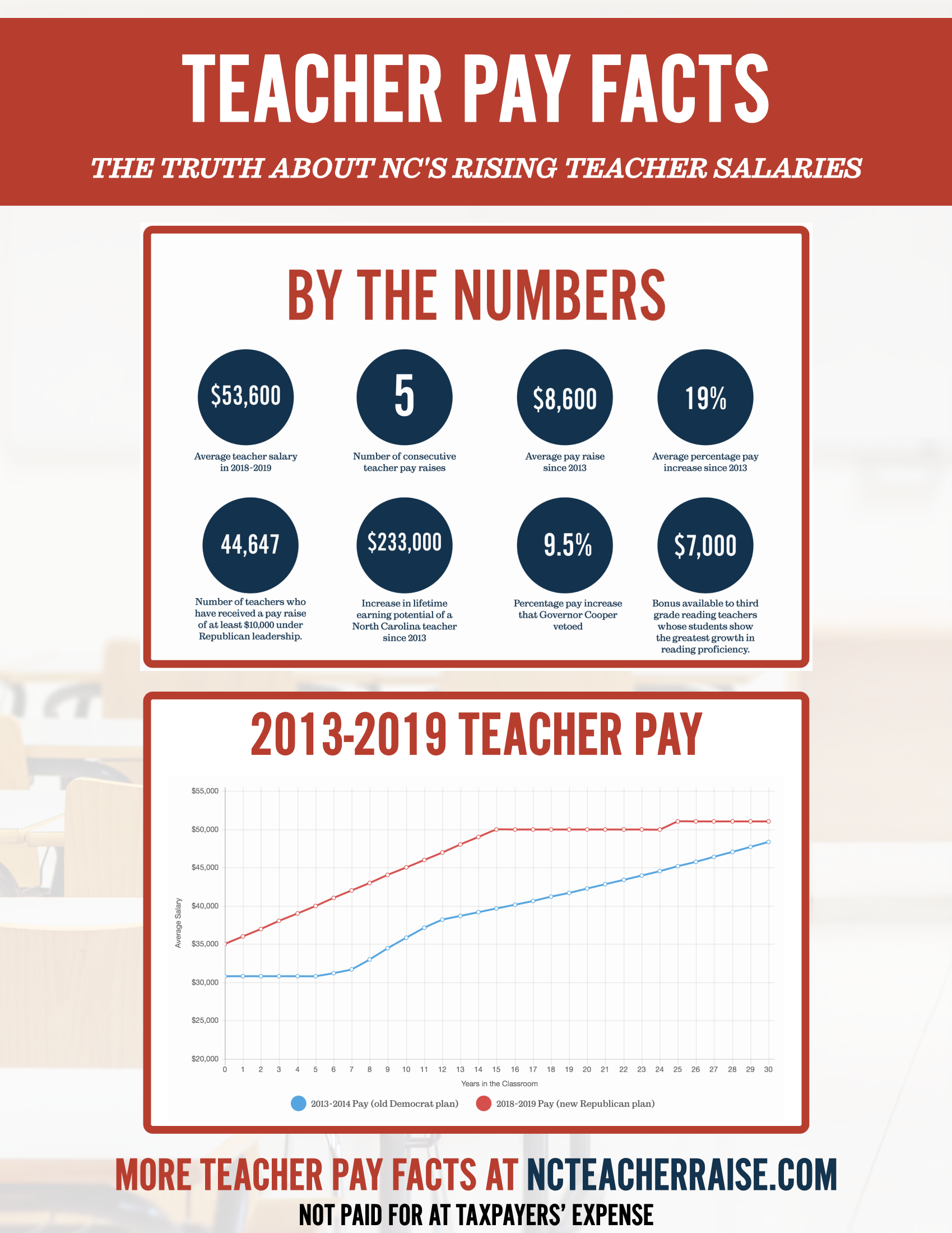 Teacher Page Facts 2