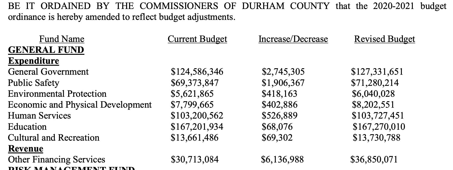 Durham Budget