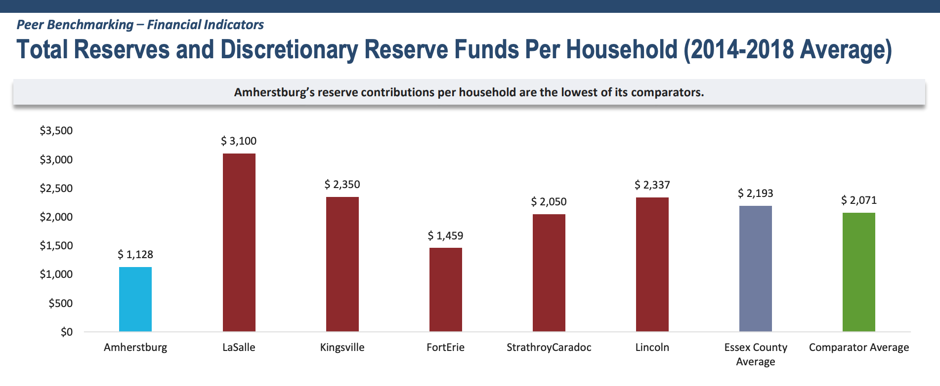 A graphic showing per capita reserves in Amherstburg and its peer municipalities