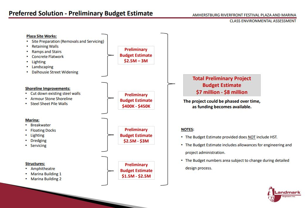A breakdown of costs for the Duffy's development proposal