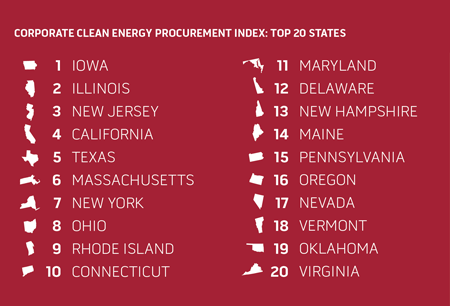 Corporate Clean Energy Procurement Index