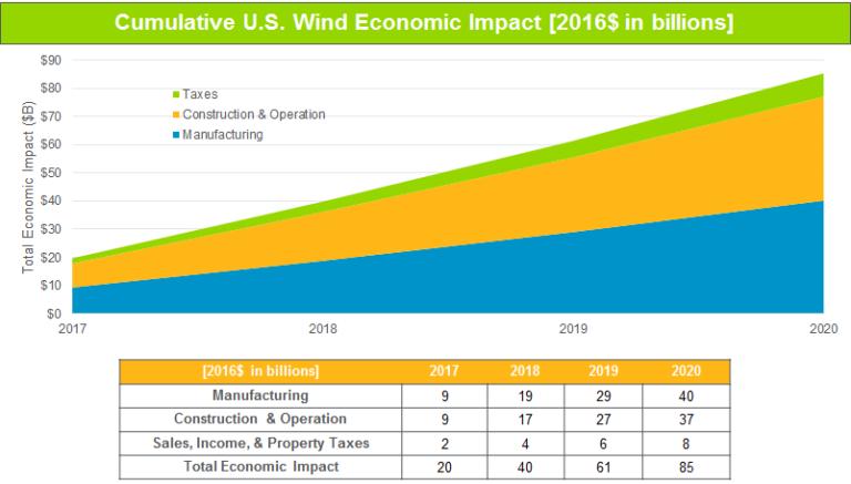 Cumulative U.S. Wind Economic Impact