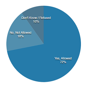 72-percent-support-pie.png