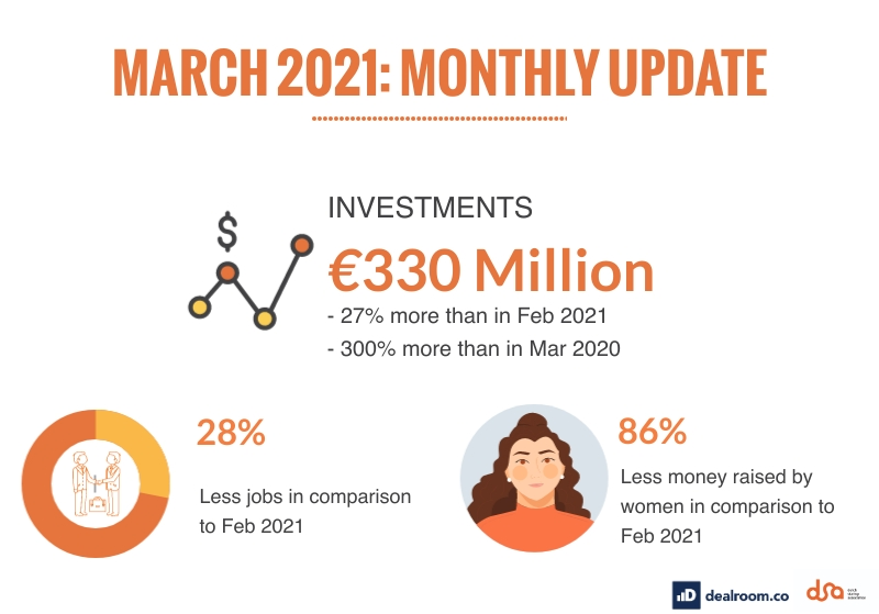 March 2021 Insights: Investments, Diversity and Jobs