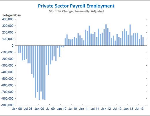 wh-sept-jobs-2013.jpg