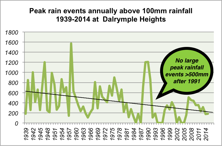 Rainfall_events_Dalrymple_Heights.png