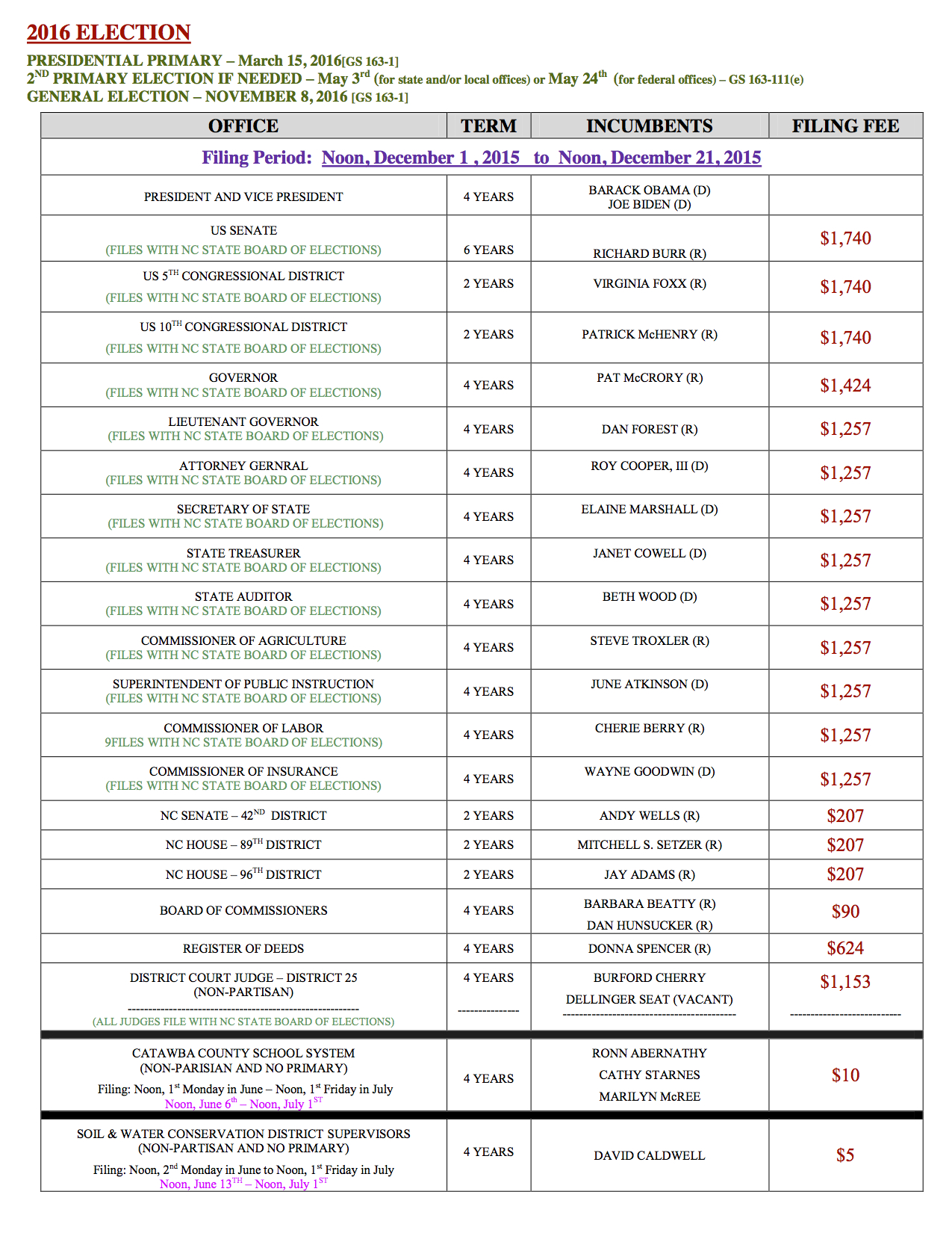 List of Offices on Ballot