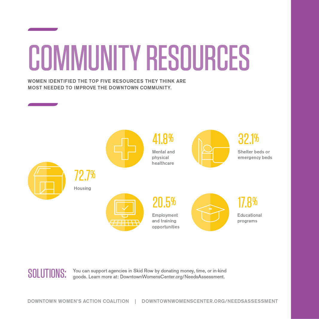 COMMUNITY RESOURCES FOR WOMEN