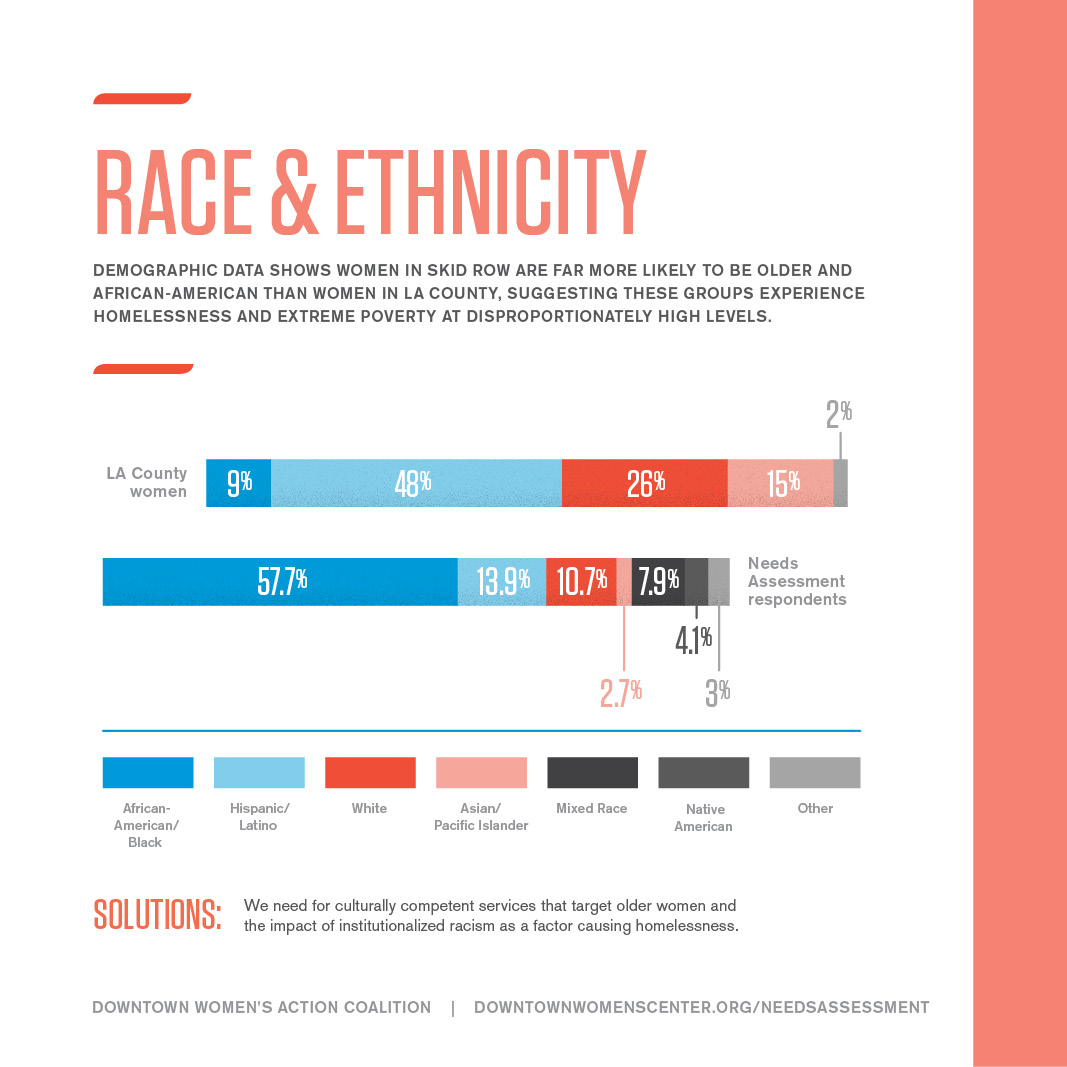 RACE/ETHNICITY OF WOMEN