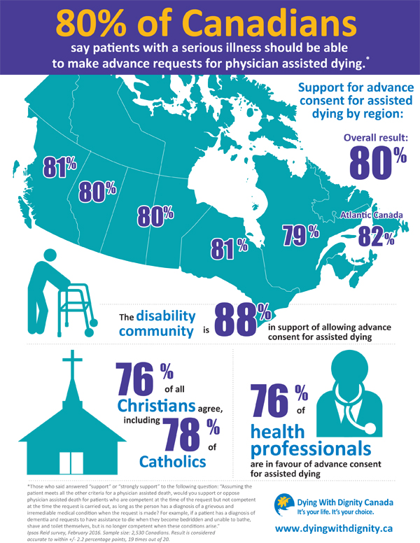 Assisted dying poll 8 in 10 Canadians support the right to advance