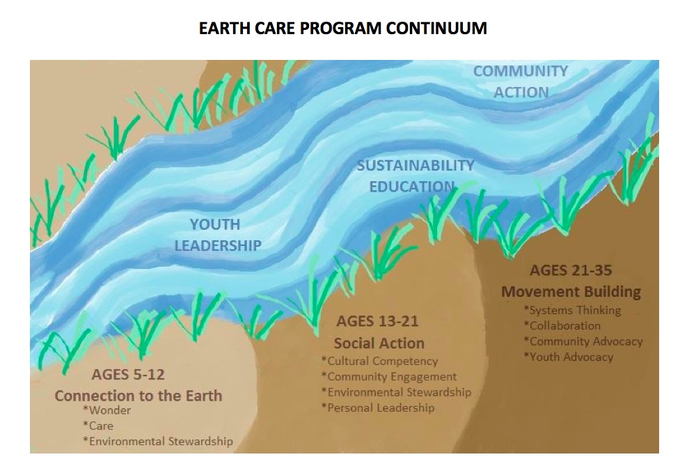 Theory of Change - Earth Care