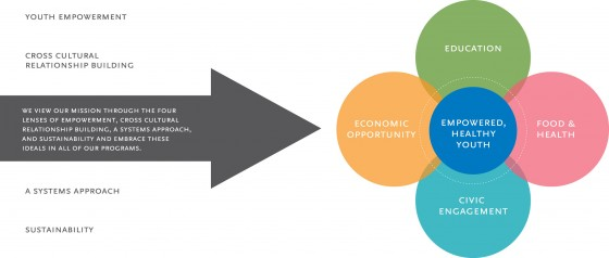Sustainable-Community-Development1GRAPH2-560x238.jpg