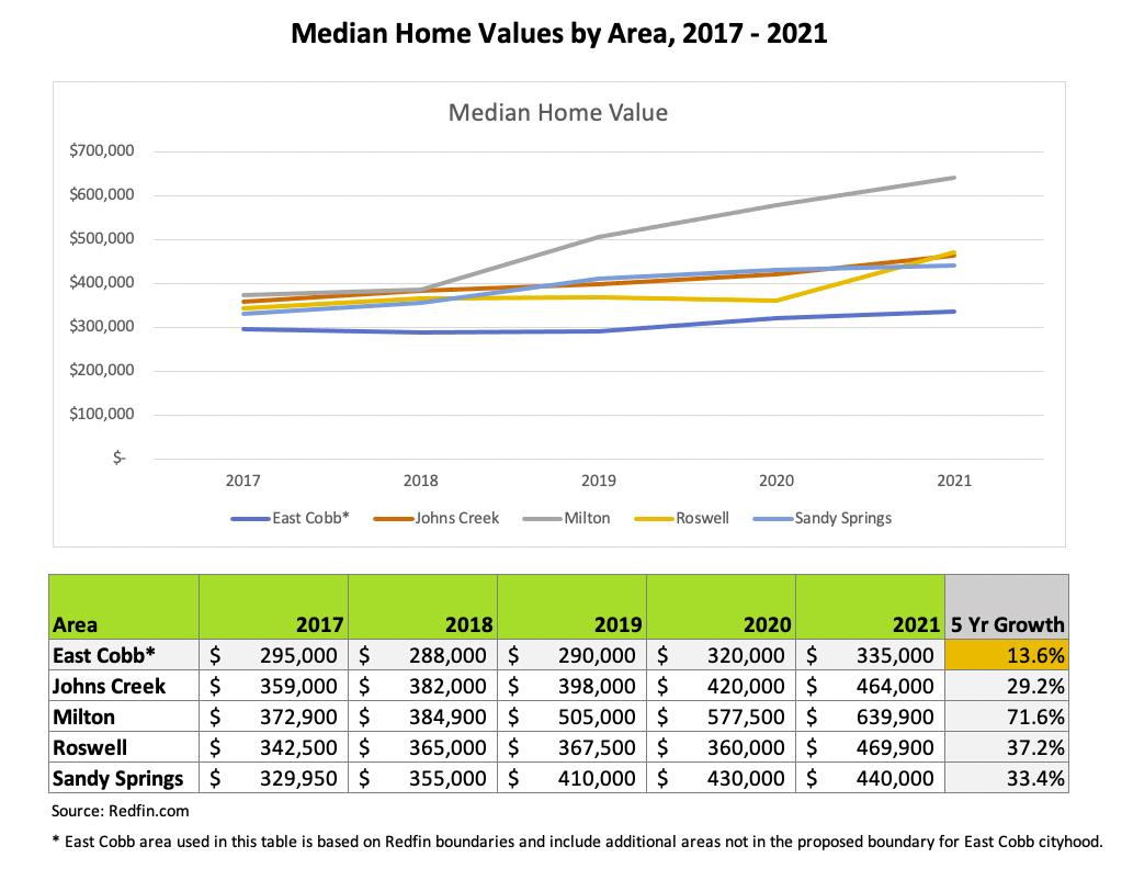 GA-Median-Home-Value